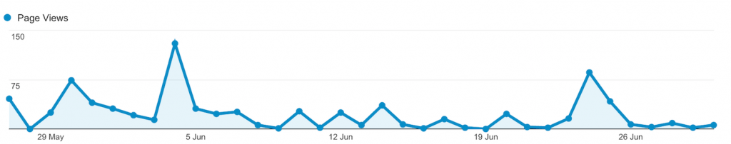 Daily Page Views in June