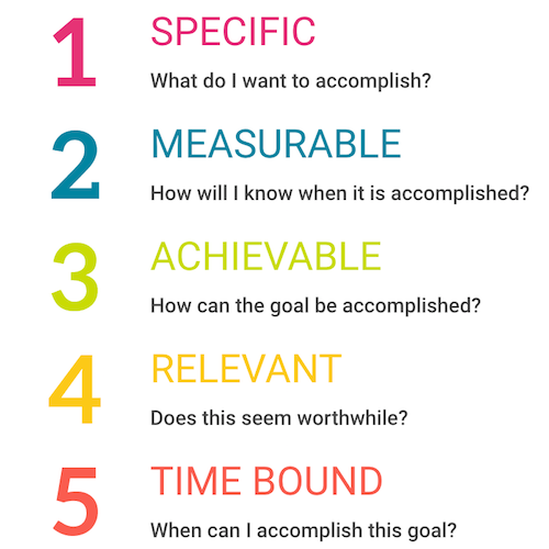 Questions for Setting SMART Goals