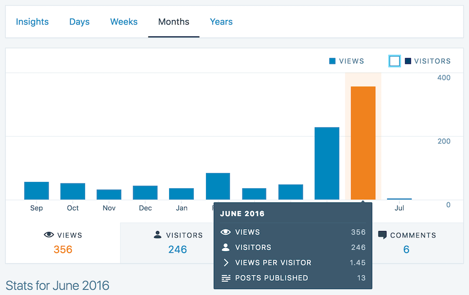 WordPress Stats - Views in June