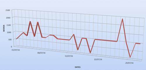 HabitBull - Custom Chart from Downloaded Data