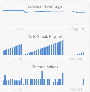 HabitBull - Graphs