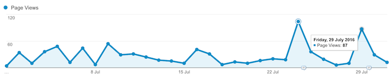 Daily Page Views in July