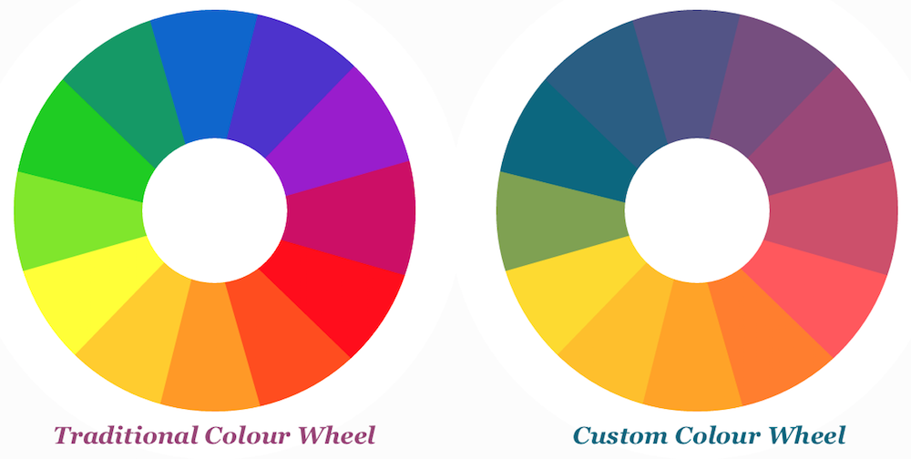 Traditional vs Custom Colour Wheel
