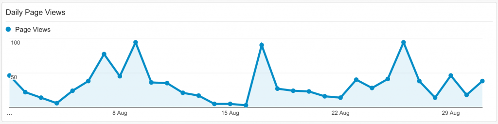 Daily Page Views in August