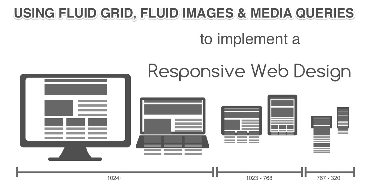 Page Layouts Responsive Web Design Part 2 Sony Simon