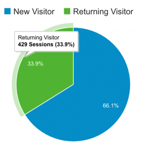 Returning Visitors - June to August