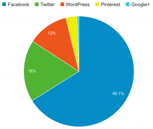 Social Media Traffic in August