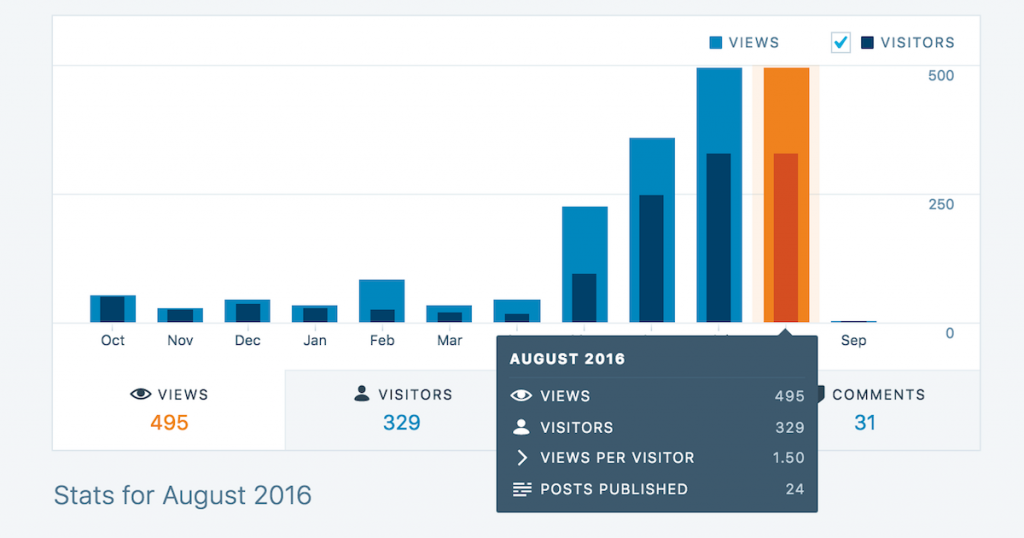 WordPress Stats - Views in August