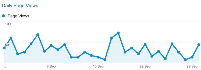 Daily Page Views in September