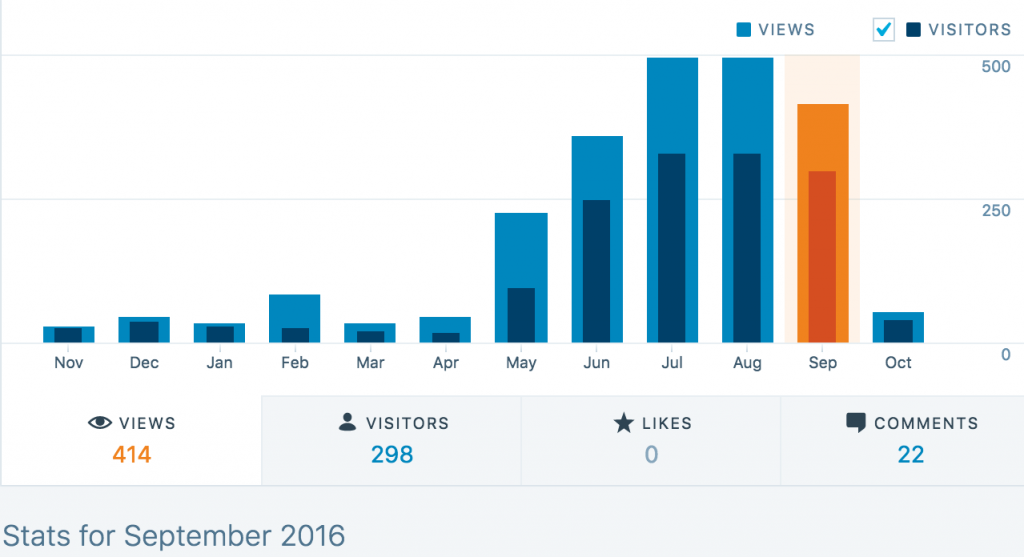 WordPress Stats - Views in September